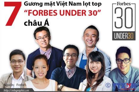 """7 gương mặt Việt Nam lọt top """"Forbes Under 30"""" châu Á"""