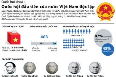 Quốc hội khoá I: Quốc hội đầu tiên của nước Việt Nam độc lập