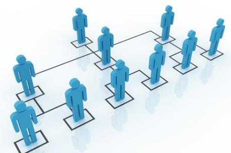 Quy trình thanh lý Hợp đồng tham gia bán hàng đa cấp của Công ty Thiên Ngọc Minh Uy