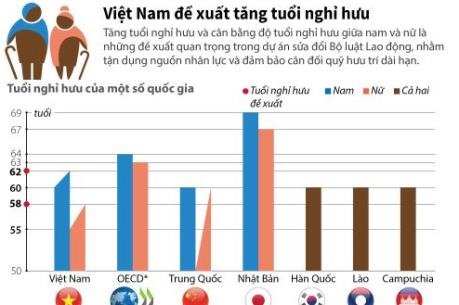 Việt Nam đề xuất tăng tuổi nghỉ hưu