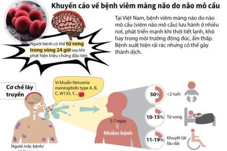 Khuyến cáo về bệnh viêm màng não do não mô cầu