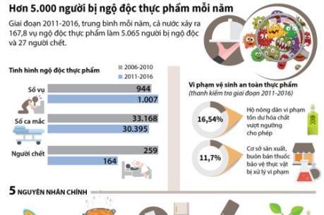 Hơn 5.000 người bị ngộ độc thực phẩm mỗi năm