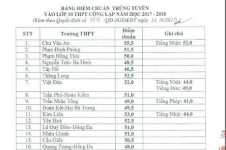 Công bố điểm chuẩn vào lớp 10 THPT công lập tại Hà Nội