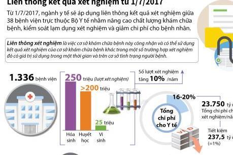 Liên thông kết quả xét nghiệm giữa 38 bệnh viện từ 1/7/2017