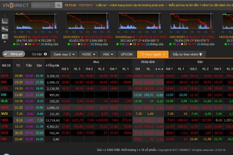 Chứng khoán chiều 17/7: Cổ phiếu ngân hàng, chứng khoán đỏ sàn
