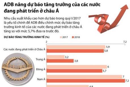 ADB nâng dự báo tăng trưởng của các nước đang phát triển ở châu Á