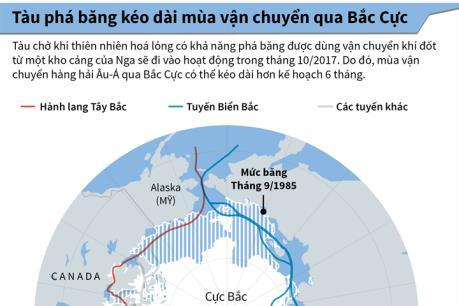 Tàu phá băng kéo dài mùa vận chuyển qua Bắc Cực