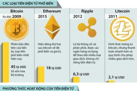 Những rủi ro khi giao dịch bitcoin