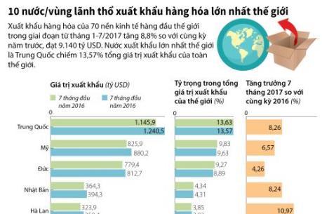 Nước, vùng lãnh thổ nào xuất khẩu hàng hóa lớn nhất thế giới?