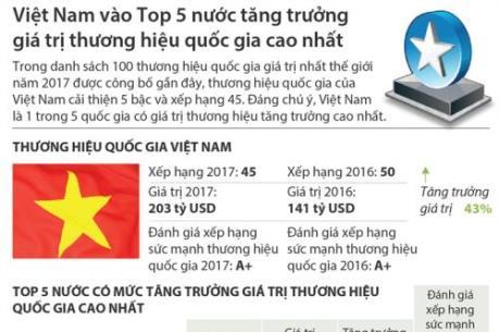 Thương hiệu quốc gia của Việt Nam cải thiện 5 bậc