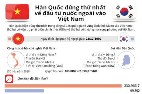 Hàn Quốc đứng thứ nhất về đầu tư nước ngoài vào Việt Nam