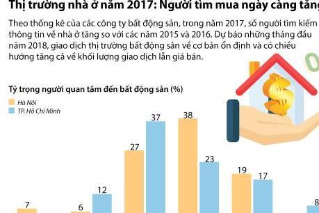 Giao dịch bất động sản dự báo tăng cả về khối lượng và giá bán