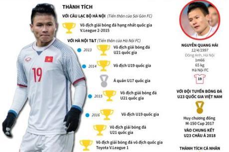 Bạn biết gì về Nguyễn Quang Hải - tiền vệ xuất sắc của U23 Việt Nam?