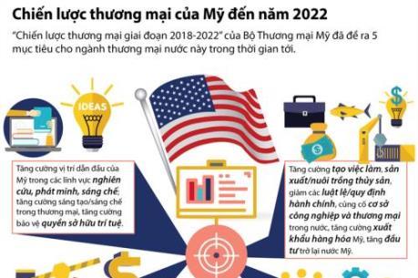 Chiến lược thương mại của Mỹ đến năm 2022