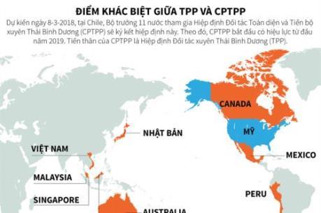 Điểm khác biệt giữa TPP và CPTPP