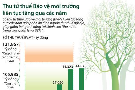 Thu từ thuế Bảo vệ môi trường liên tục tăng qua các năm