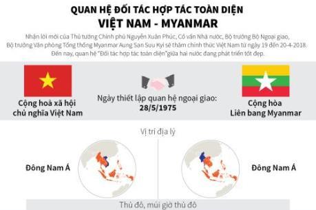 Quan hệ đối tác hợp tác toàn diện Việt Nam - Myanmar