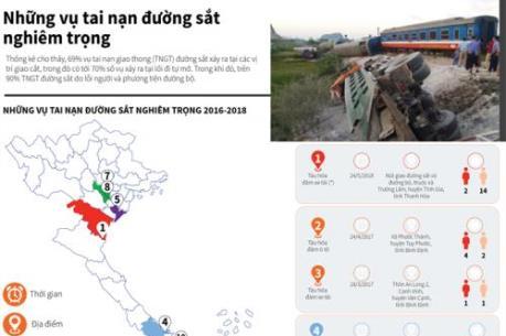Những vụ tai nạn đường sắt nghiêm trọng