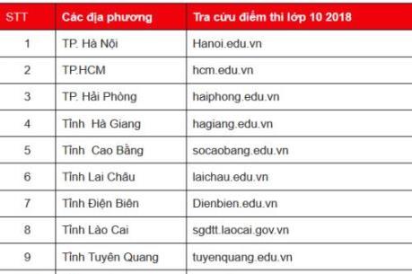 Chiều nay (13/6) sẽ công bố điểm thi vào lớp 10 tại Tp. Hồ Chí Minh