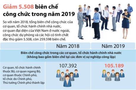 Năm 2019, biên chế công chức giảm còn 259.598 biên chế