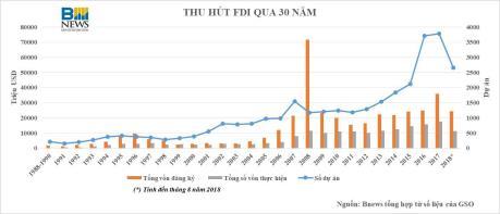30 năm thu hút FDI: Dấu ấn chuyển dịch cơ cấu kinh tế Việt Nam