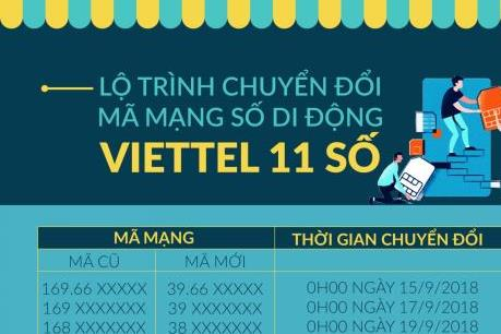 Viettel sẵn sàng chuyển đổi thuê bao 11 số sang 10 số