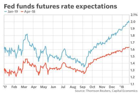 Indonesia và Philippines nâng lãi suất sau quyết định của Fed