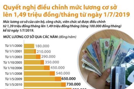 Quyết nghị điều chỉnh mức lương cơ sở lên 1,49 triệu đồng/tháng từ ngày 1/7/2019