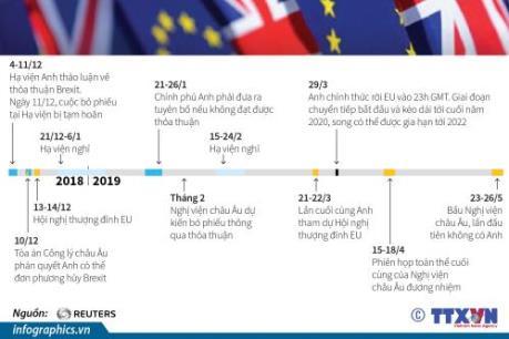 Những dấu mốc trên đường tới Brexit
