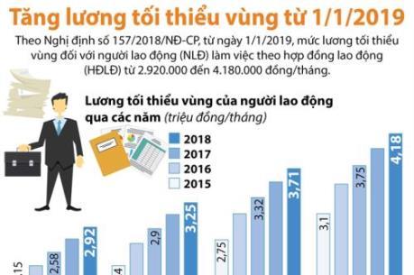Lương tối thiểu vùng sẽ tăng từ 1/1/2019