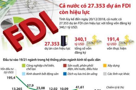 Cả nước có 27.353 dự án FDI còn hiệu lực