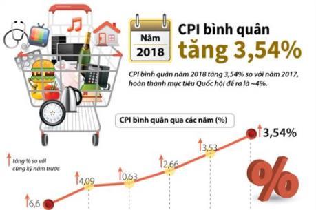 CPI bình quân năm 2018 tăng 3,54%