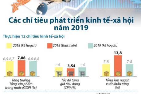 Các chỉ tiêu phát triển kinh tế - xã hội năm 2019