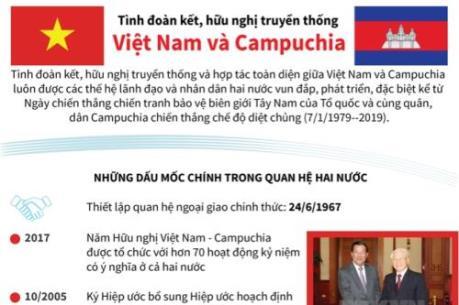 Những mốc chính trong quan hệ Việt Nam - Campuchia