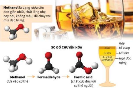 Rượu methanol gây độc cho cơ thể như thế nào?