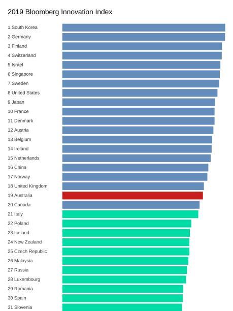 Bảng xếp hạng những quốc gia có chỉ số sáng tạo cao nhất thế giới