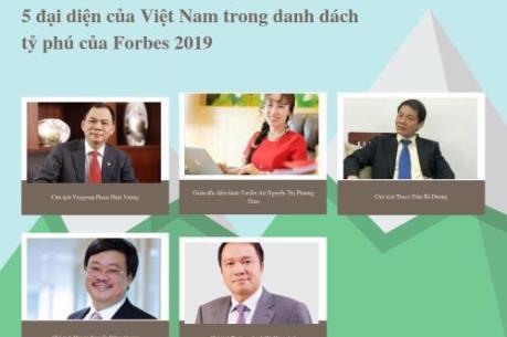 Việt Nam có 5 đại diện trong bảng xếp hạng tỷ phú thế giới năm 2019 của Forbes