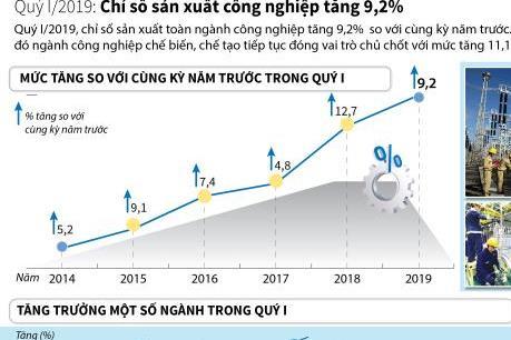 Chỉ số sản xuất công nghiệp quý I/2019 tăng 9,2%