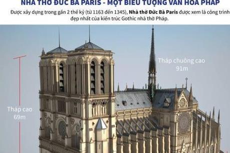Kiến trúc Nhà thờ Đức Bà Paris có gì đặc biệt?
