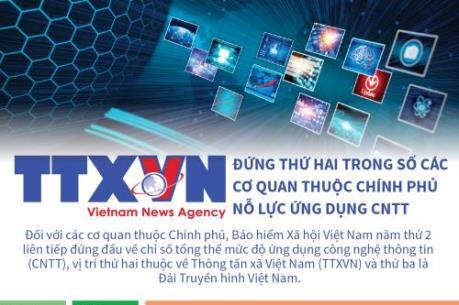 TTXVN đứng thứ 2 trong số cơ quan thuộc Chính phủ nỗ lực ứng dụng CNTT