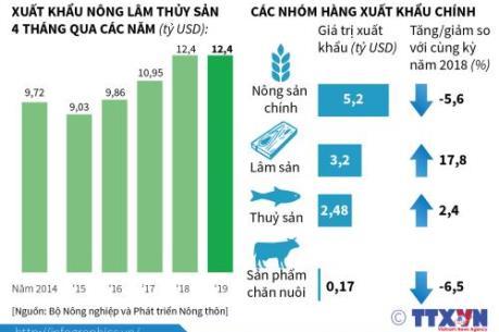 Nhóm nông lâm sản nào có giá trị xuất khẩu tăng cao nhất 4 tháng qua?