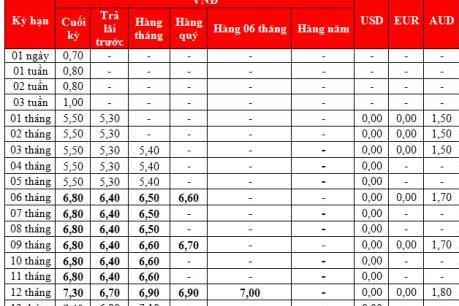 Lãi suất tiết kiệm tại HDBank hôm nay