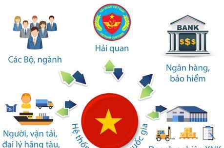 Thay đổi thành viên Ủy ban Chỉ đạo quốc gia về Cơ chế một cửa ASEAN