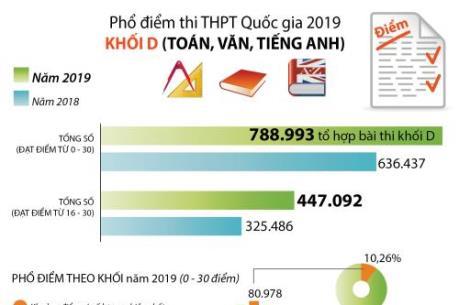Phổ điểm thi THPT Quốc gia 2019 khối D (Toán, Ngữ văn, Tiếng Anh)
