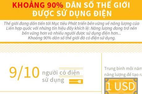 Khoảng 90% dân số thế giới đã có điện sử dụng