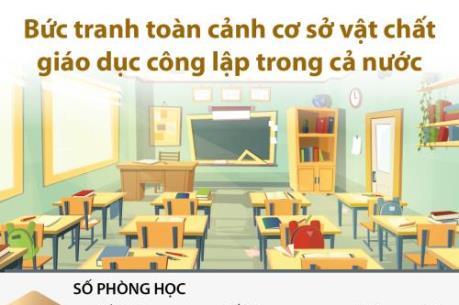 Bức tranh toàn cảnh cơ sở vật chất giáo dục công lập trong cả nước