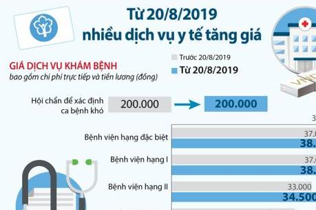 Từ 20/8/2019, nhiều dịch vụ y tế tăng giá