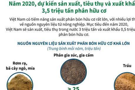 Năm 2020 Việt Nam sản xuất, tiêu thụ và xuất khẩu 3,5 triệu tấn phân bón hữu cơ