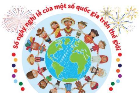 Số ngày nghỉ lễ của một số quốc gia trên thế giới