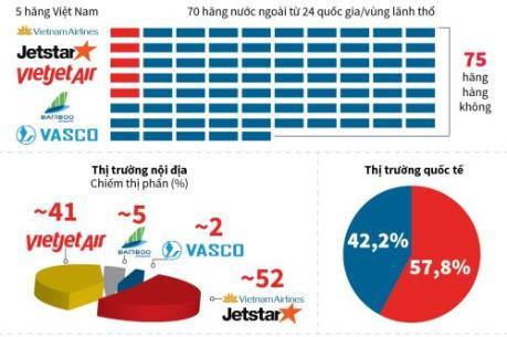 5 hãng hàng không Việt Nam đang nắm giữ thị phần như thế nào?